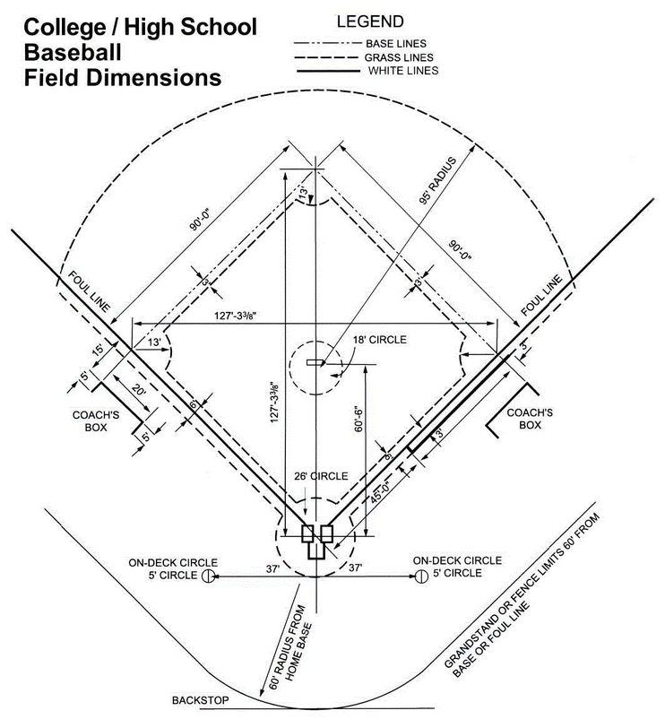 t ball lineup template - tree removal for baseball field construction youth